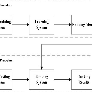 (PDF) An Overview of Learning to Rank for Information