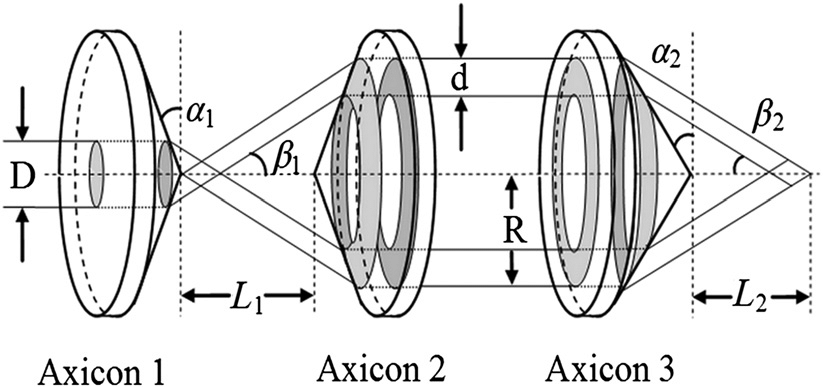 Schematic diagram of the axicon lens-based setup. Axicons