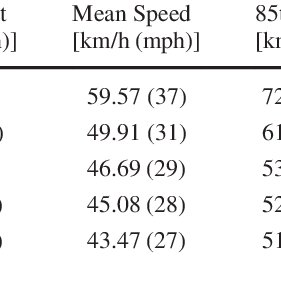 (PDF) Statistical Test for 85th and 15th Percentile Speeds