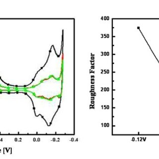 Fabrication procedures of non-enzymatic glucose micro