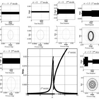 (PDF) Elastic beam with nonlinear suspension and a dynamic