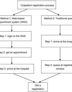 Flow chart of outpatient registration methods was refers to web also rh researchgate