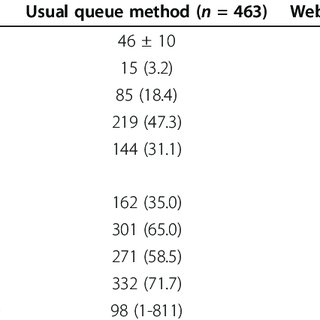 Flow chart of outpatient registration methods.