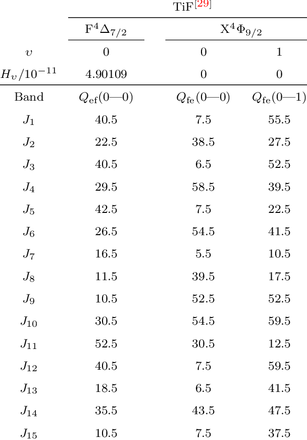 Rotational constants and rotational quan- tum numbers of