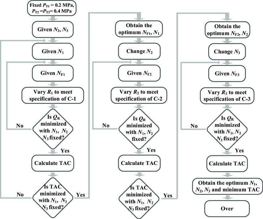 Flowchart for the optimization of conventional
