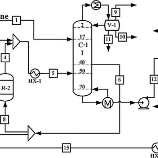 Process flow diagram of synthesis and separation of the