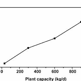 Process flow sheet with mass balance (kg/d) for a