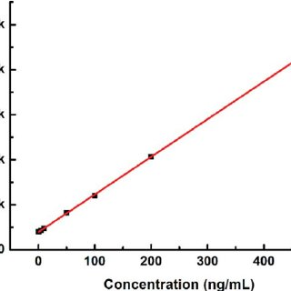 Calibration curve for quantification of BPA by HPLC-UVD