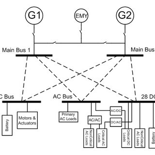 (PDF) Intelligent Power Allocation and Load Management of