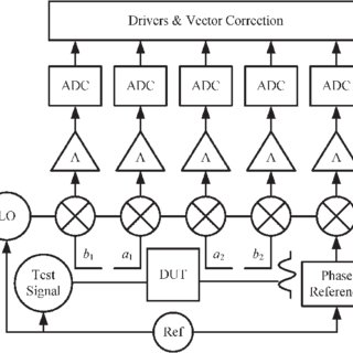 (PDF) Covariance-Matrix-Based Uncertainty Analysis for