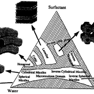 Nanosphere lithography. (a) Schematic illustration of the