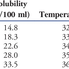 (PDF) Effects of temperature on the removal efficiency of