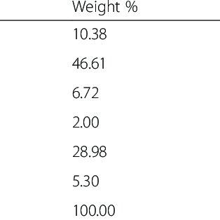 (PDF) Characterization of Low Temperature Graphene