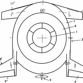 Fig. (39). Aircraft with a ducted fan in a circular wing