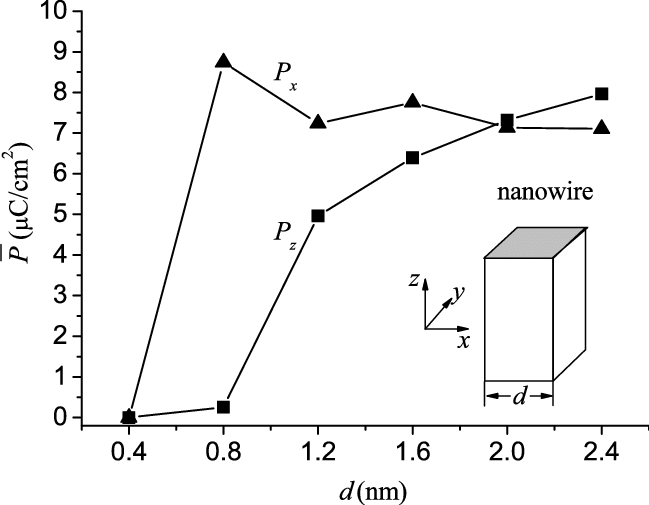 The size-dependent polarization components of BaTiO 3
