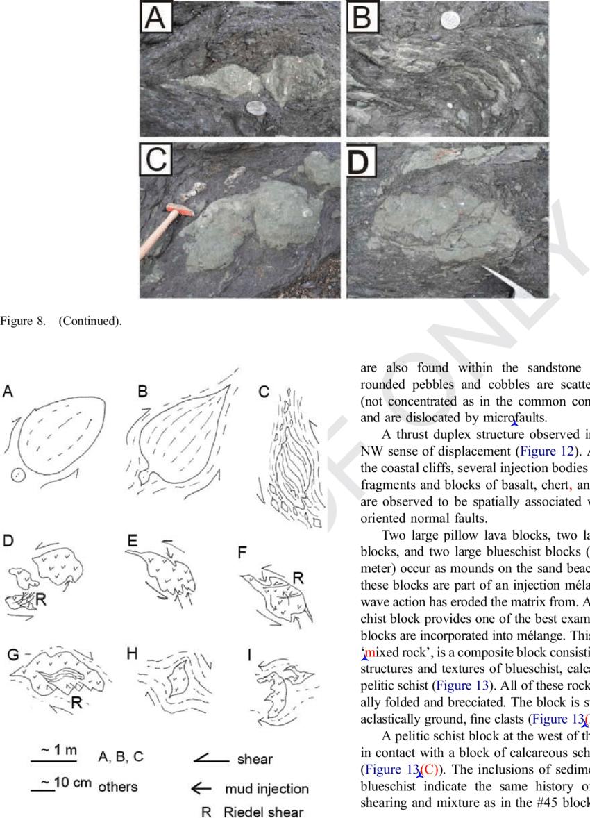 Summary of block shapes with interpretation of sense of