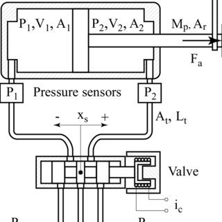 (PDF) A High Performance Pneumatic Force Actuator System