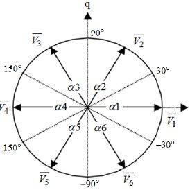 (PDF) Stator flux optimization on direct torque control