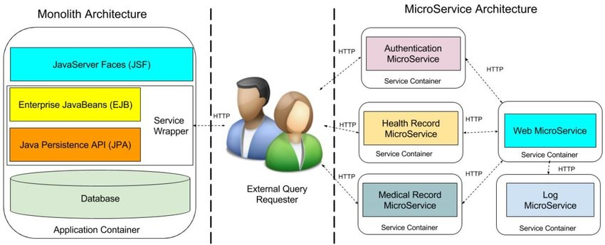 jsf architecture diagram wiring for subs monolith vs microservice note that download scientific