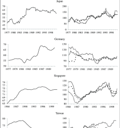 trade shares of the panels and reer series data sources imf ifs bis [ 850 x 1190 Pixel ]