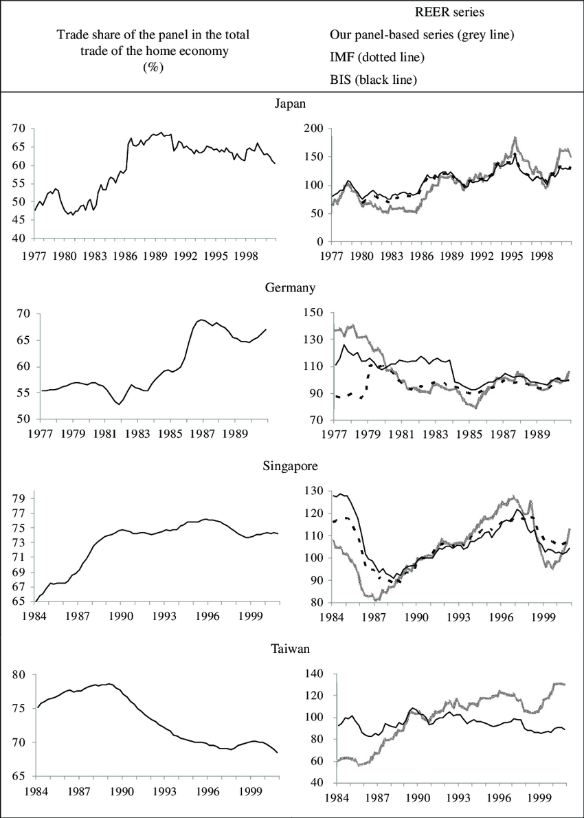 medium resolution of trade shares of the panels and reer series data sources imf ifs bis
