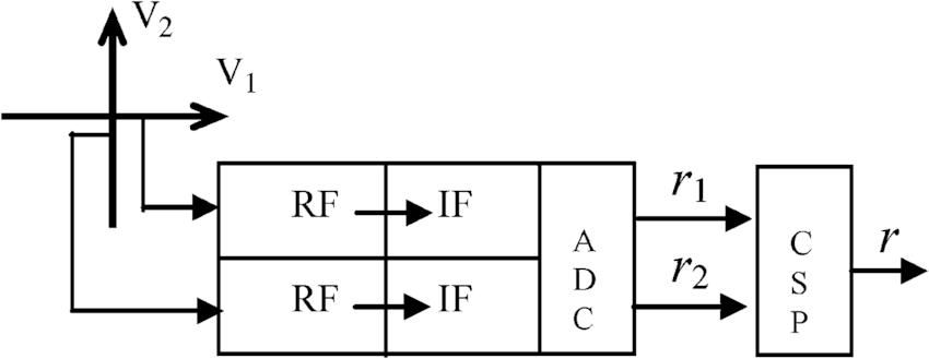 Block diagram of the two-branch orthogonal polarization