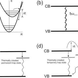 1. Förster resonance energy transfer (FRET) in quantum dot