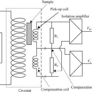 Schematic plot for measuring AC loss of superconducting