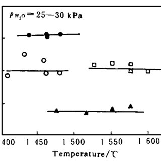 (PDF) Water vapour solubility in tundish slags
