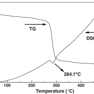 (PDF) Sonochemical Synthesis of Single-Crystalline CeOHCO3