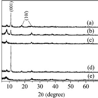 TG curves of the precursors prepared by a solvothermal