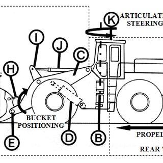 Kinematics schematic diagram of the wheel loader