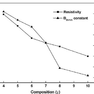 Room temperature resistivity and B 25/125 constant of