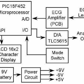 Testing of a completed ECG amplifier circuit with the