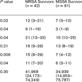 Length of stay for MRSA, MSSA, and Gram-negative