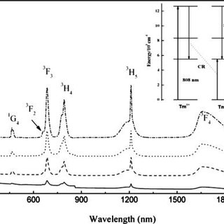 (PDF) 1.8 μm emission of highly thulium doped