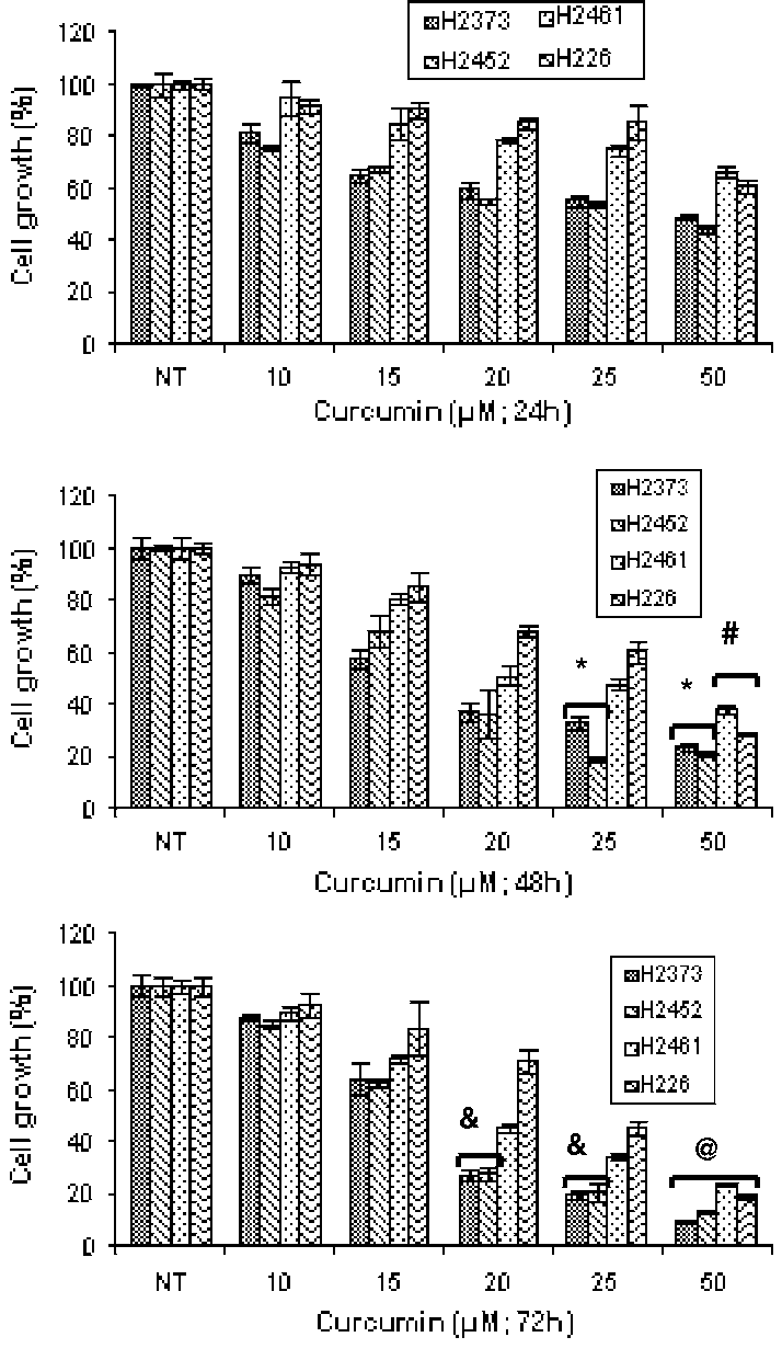 medium resolution of antiproliferative effect of curcumin on human mpm cells cells were download scientific diagram