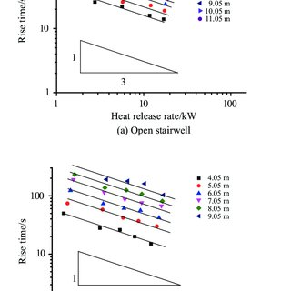 Non-dimensinal temperature Θ versus the normalized height