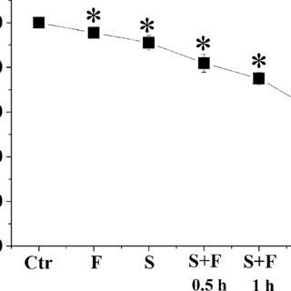 (PDF) Fluorescein-5-thiosemicarbazide as a probe for
