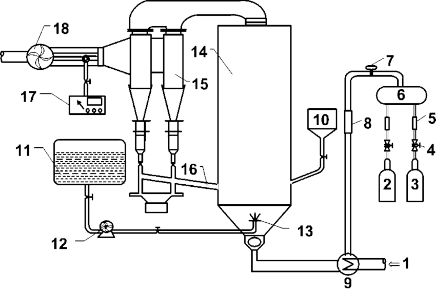 Experimental apparatus of flue gas CFB system: 1, air