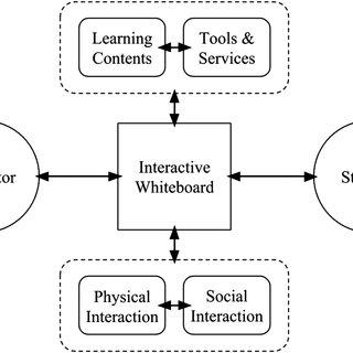 (PDF) Examining interactive whiteboard-based instruction