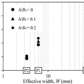 Bearing capacity factors varying with perforation ratio
