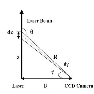 (PDF) A numerical inversion method for CCD side-scatter lidar