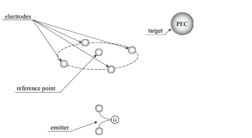 The simulation model schematic diagram implemented by