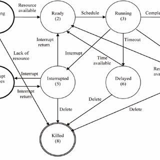(PDF) The Formal Design Model of a Real-Time Operating