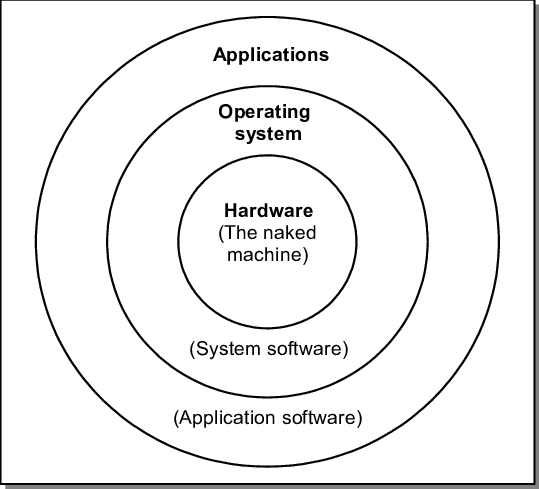 1 The role of an operating system in a general-purpose