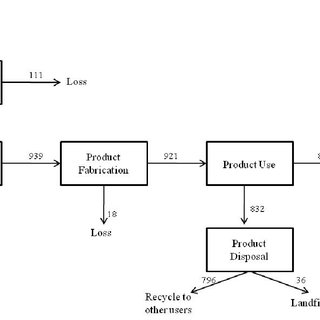 Mass balance flowchart derived from the carbon cycle