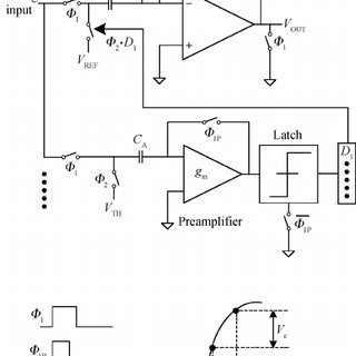 S/H and 2.5-bit MDAC transfer function comparison