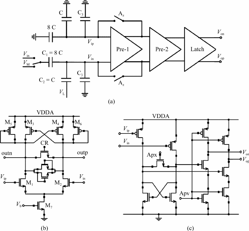 (a) Comparator diagram with (b) preamplifier and (c) latch