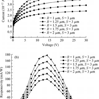 Schematic diagram of (a) a semicircular electrode MSM